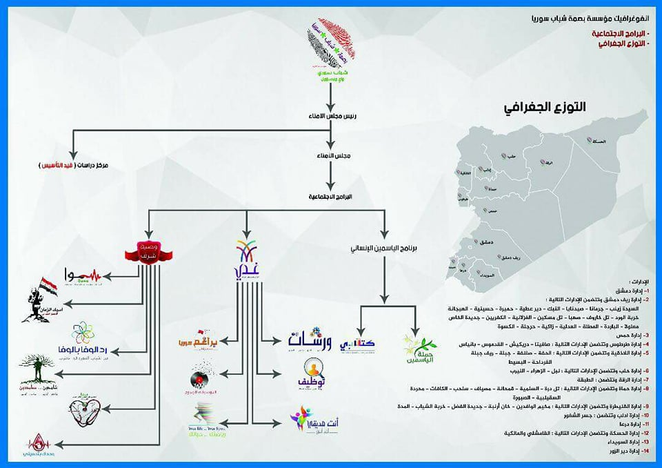 Photo of «بصمة شباب سوريا»…مسؤولية وأكثر