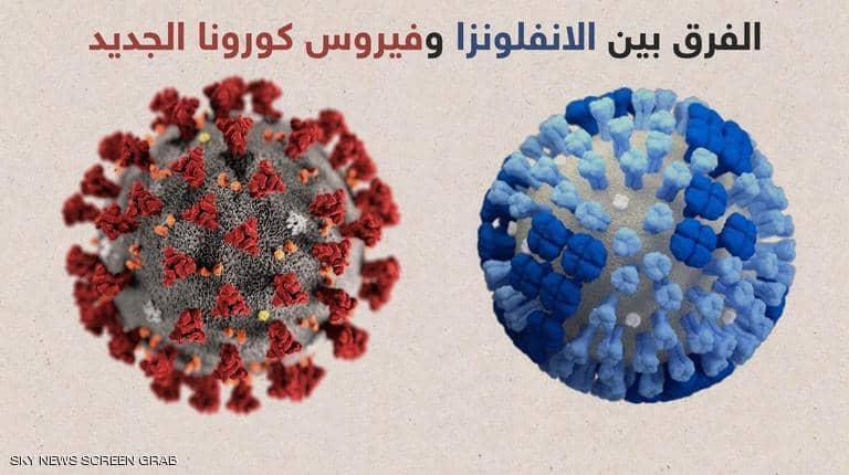 Photo of ما الفرق بين أعراض الإنفلونزا وفيروس كورونا الجديد؟