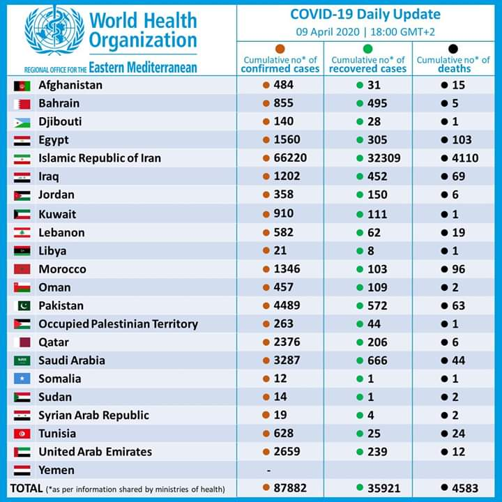 Photo of التحديث اليومي من منظمة الصحة العالمية بعدد الإصابات بفيروس كورونا في العالم