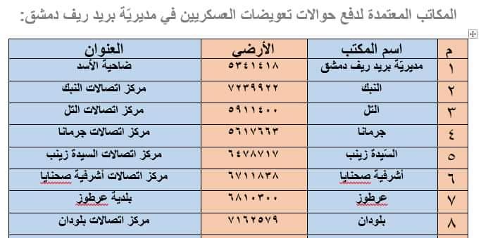 Photo of 47 مركزاً بريدياً لتقديم خدمة دفع التعويضات للعسكريين المسرحين في جميع المحافظات