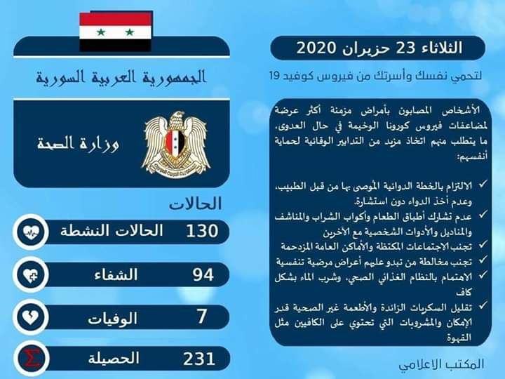 Photo of Eight coronavirus cases recover, raising the total to 94 in Syria