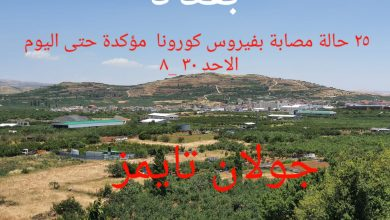 Photo of خمس و عشرون إصابة بفيروس كورونا في قرية بقعاثا المحتلة