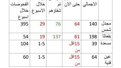 Photo of انخفاض بأعداد المصابين بفيروس كورونا في الجولان