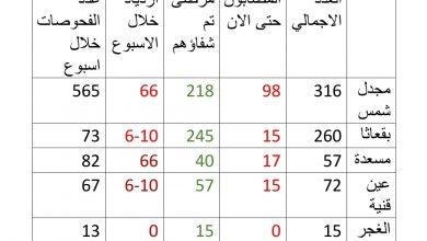 Photo of مجدل شمس تسجل أعلى نسبة إصابات بكورونا ضمن إحصائيات اليوم 29 تشرين الأول